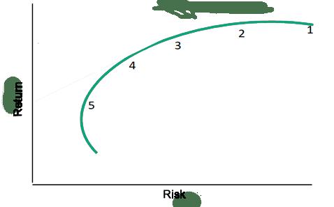 Efficient Frontier Chart