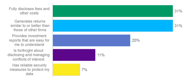 Which attribute do you think investors believe is most important in investment firms?