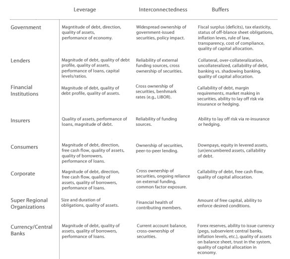 Systemic Risk Matrix