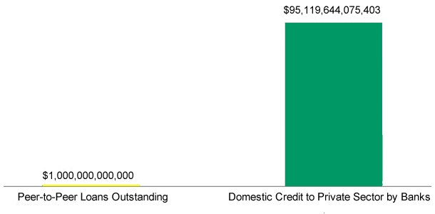 Estimated Outstanding Bank Credit and Marketplace Loans (2025)