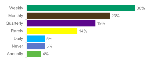 As a finance professional, on average, how frequently are you required to give presentations?
