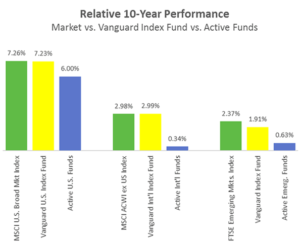 10_Year_Performance_Market_Vanguard_Active