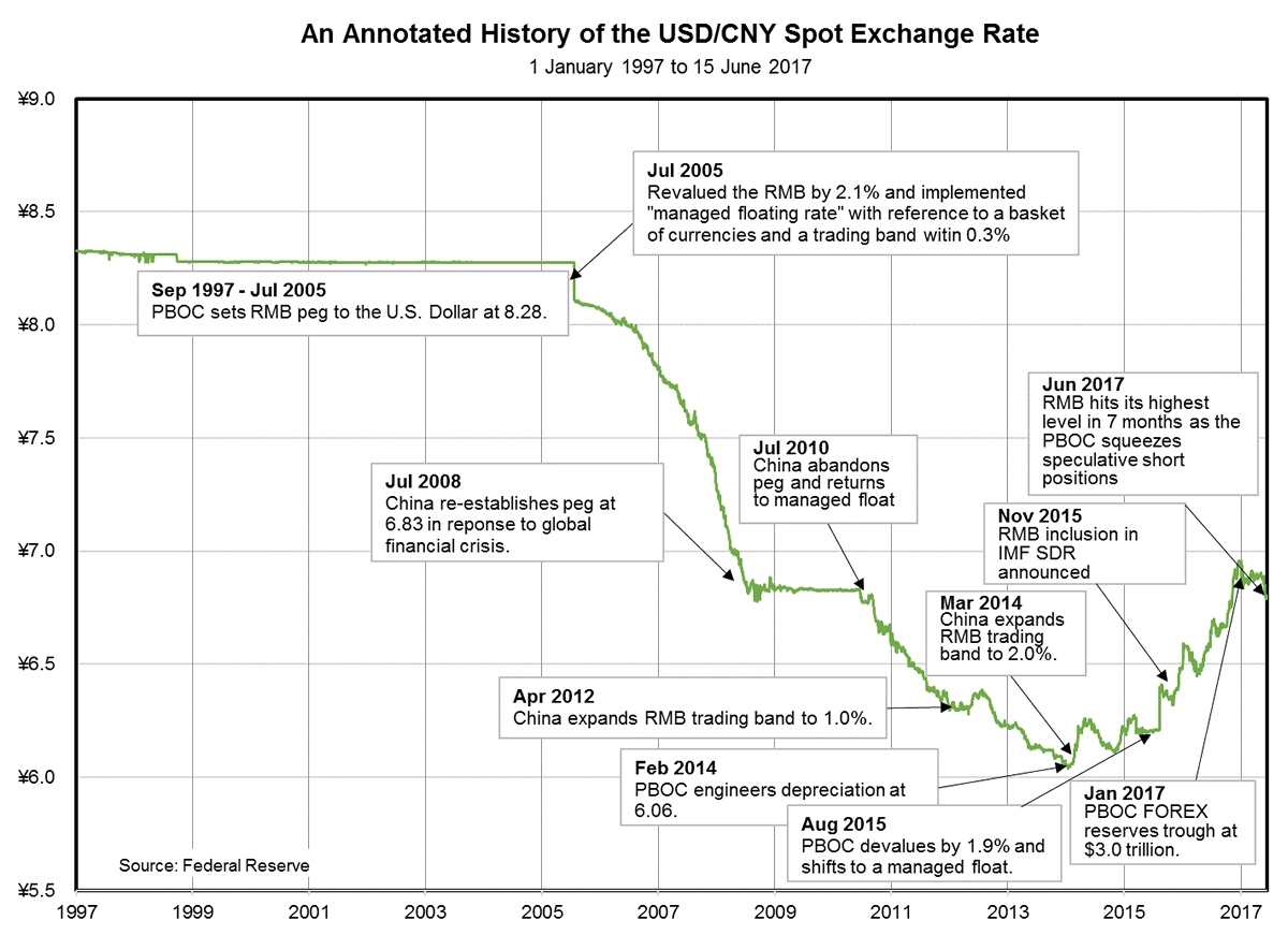 Usd to Rmb Chart