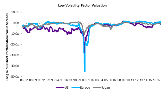 Low_Volatility_Factor_Valuation
