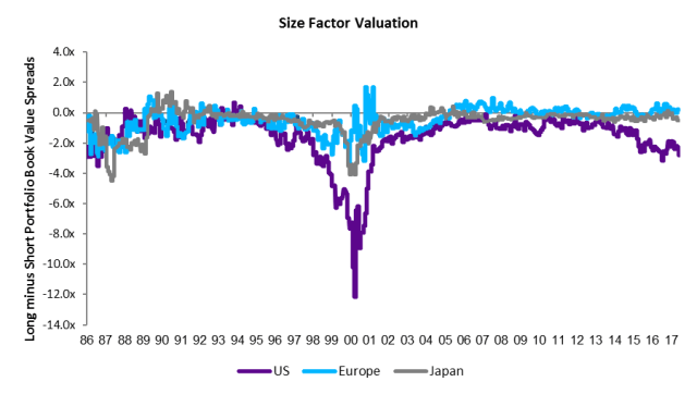 Size_Factor_Valuation