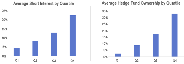 Average Short Interest by Quartile and Average Hedge Fund Ownership by Quartile