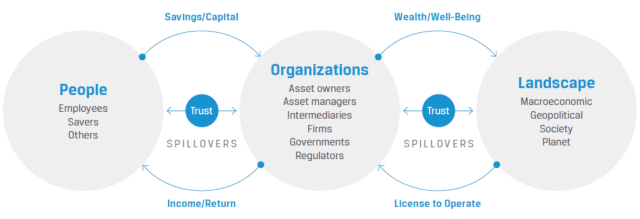 Asset Management – Playing an Important Role in the Financial Ecosystem