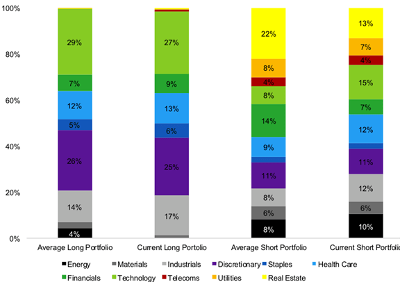 The Quality Factor: Sector Breakdown