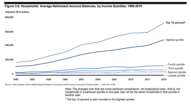 Retirement Savings by Cohort