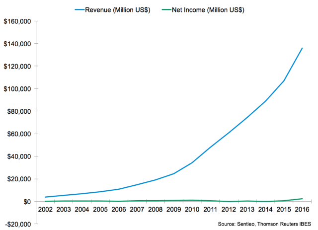 Amazon's Annual Revenue and Net Income