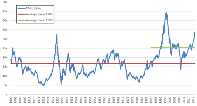 The S&P 500 CAPE Ratio
