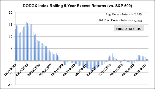 DODGX-Rolling-5-Year-Excess-Returns-S-and-p-500-vs-Skill-Ratio