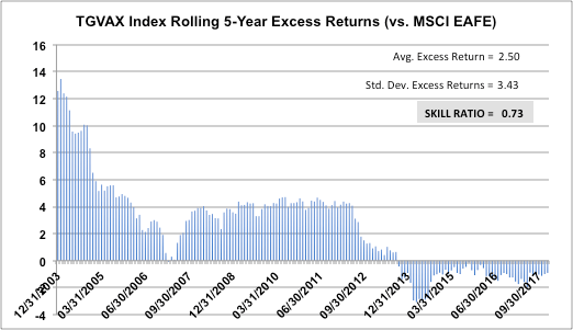 TGVAX Rolling 5-Year Excess Returns (vs. MSCI EAFE)