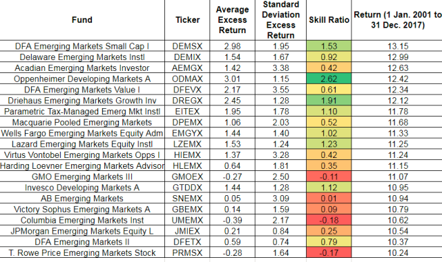 Top 20 Emerging Market (EM) Funds