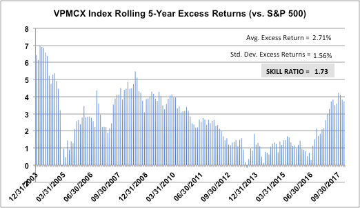 VPMCX-Index-Rolling-5-Year-Excess-Returns-vs-SandP-500-vs-Skill-Ratio