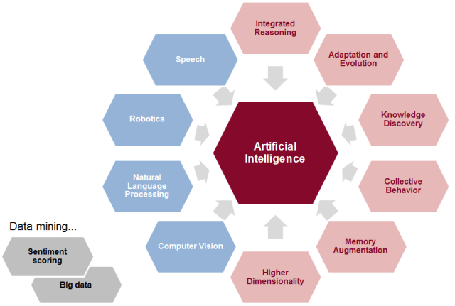 Artificial Intelligence (AI) Concepts