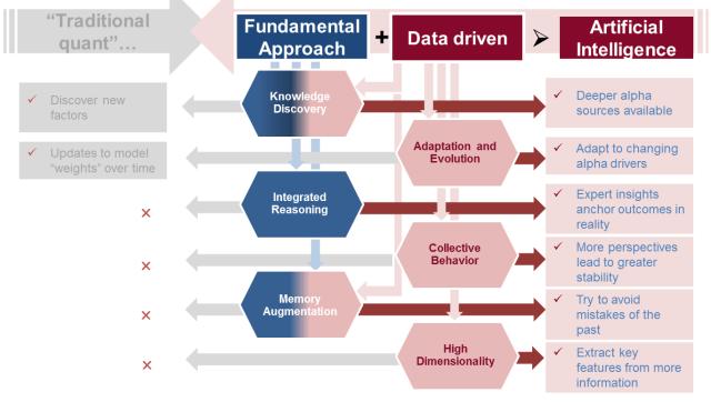 Differentiated in Principle. AI vs. Factor-Driven Investing