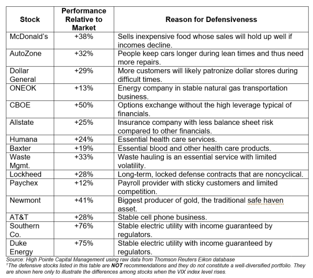 Selected Defensive Stocks