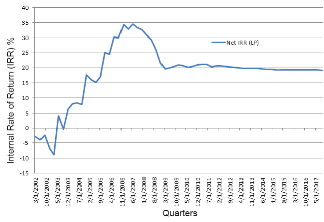 Benchmark Internal Rate of Return (IRR):Global Buyout and Growth Equity