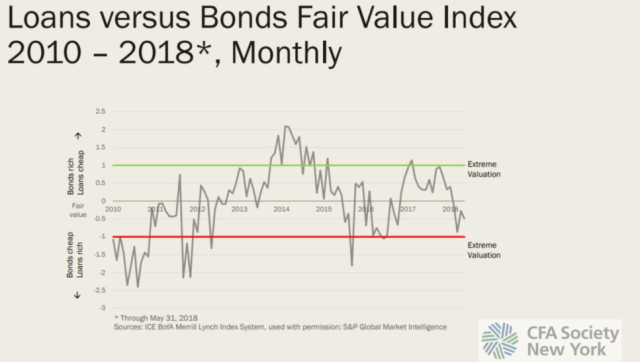 Loans vs. Bonds Fair Value Index
