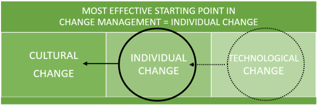 Most Effective Starting Point in Change Management: Individual Change