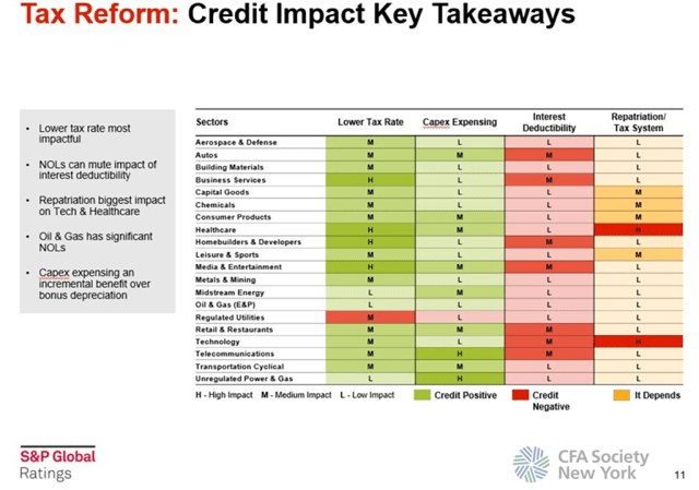 Tax Reform Credit Impact Takeaways