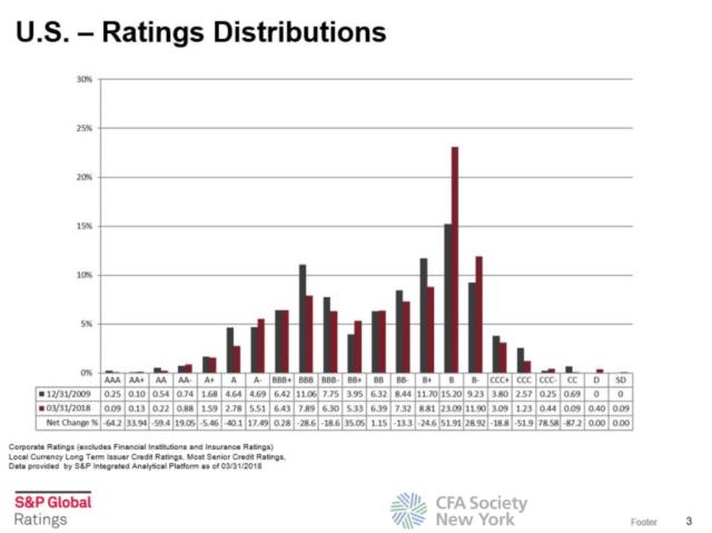 US Ratings Distributions
