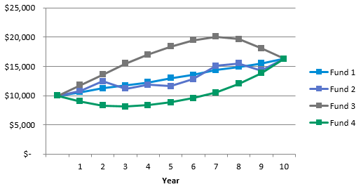 Hypothetical Growth of Four Funds