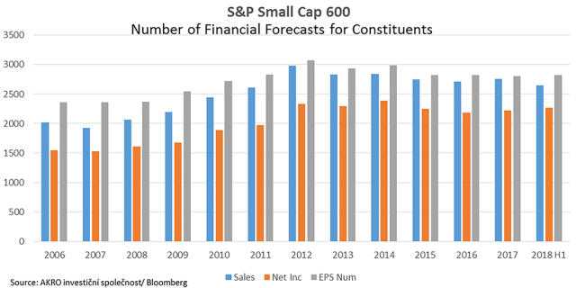 S&P Small Cap 600 Forecast Numbers