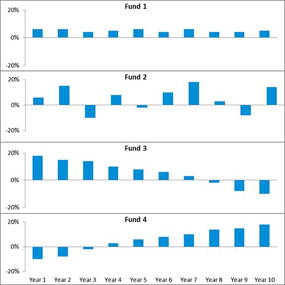 Volatility Drag Fund Chart