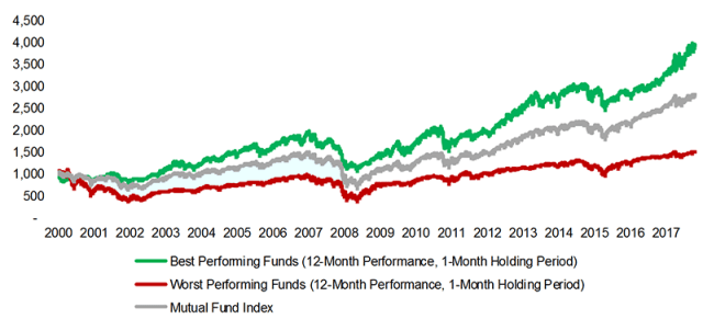 Momentum in Mutual Funds
