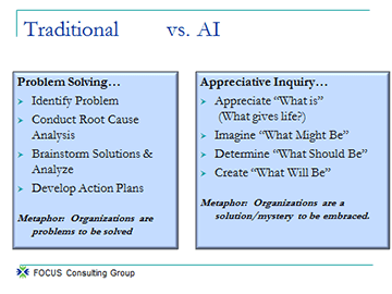 Problem Solving versus Appreciative Inquiry