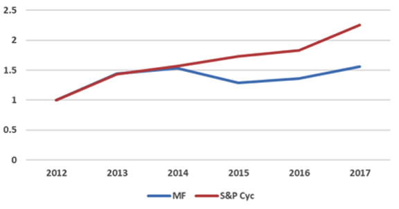 Magic Formula-Like Cyclical Sector, 2013–2017**