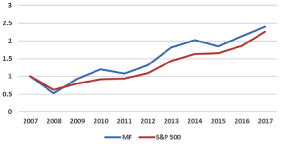Top 30 MF Stocks vs. S&P 500, 2008–2017