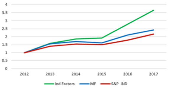 Industrial Sector, Optimal Factors, 2013–2017**