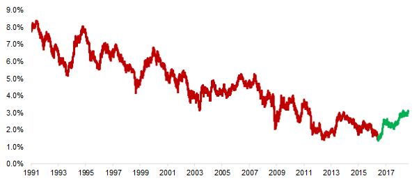 US 10-Year Treasury Yield