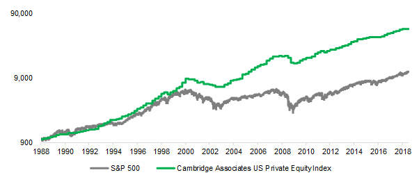 US Private Equity Returns vs. The S&P 500