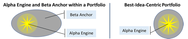 Alpha Engine, Beta Anchor, and Best-Idea-Centric Portfolio