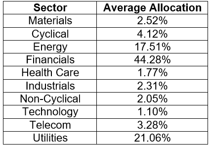 Sectors and Average Allocations
