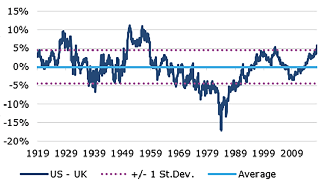 US vs. UK Stocks: 10-Year Total Return Differentials
