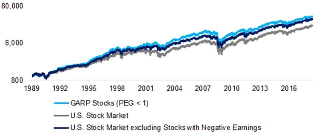 GARP Stocks vs. the US Stock Market