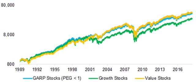 GARP vs. Growth and Value Stocks