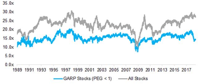 Valuation (PE Multiples): GARP Stocks vs. All Stocks