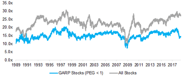 GARP Investing: Golden or Garbage? | CFA Institute