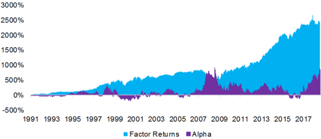 Berkshire Hathaway's Outperformance: Alpha vs. Factor Returns
