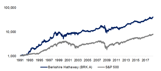 Berkshire Hathaway vs. The S&P 500