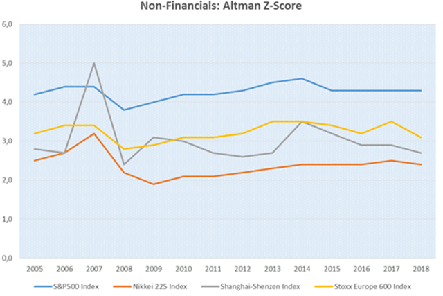 Non-Financials: Altman Z-Score