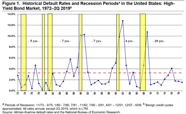 Historical Default Rates and Recession Periods in the United States