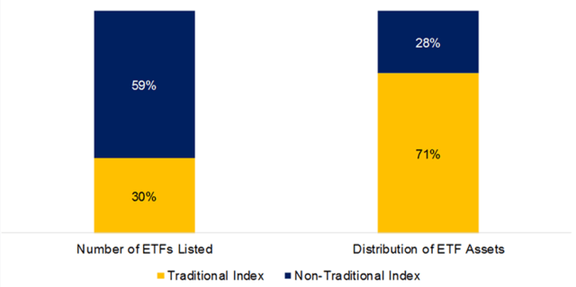 Number of ETFs and Distribution of Assets by Type of Indexing