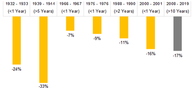 Selected Drawdowns and Recovery Times for Long-Short Multi-Factor Portfolio